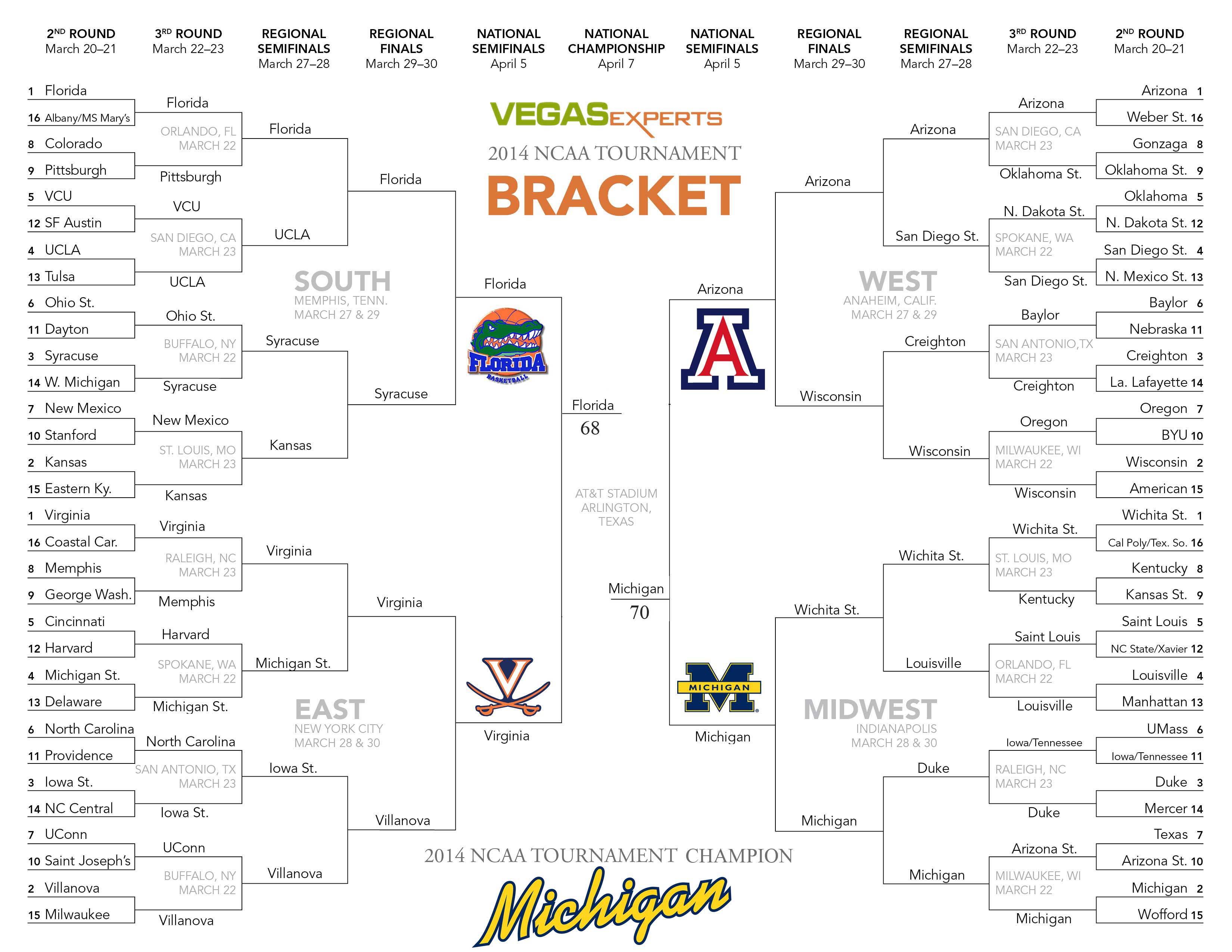 What is the average final score for march madness? - Answers